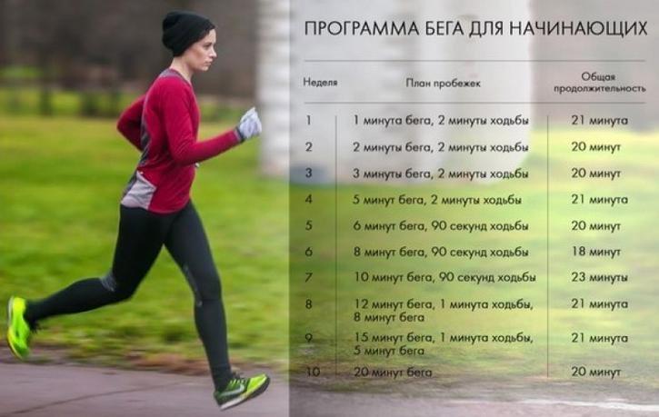 План тренировок неделю для похудения